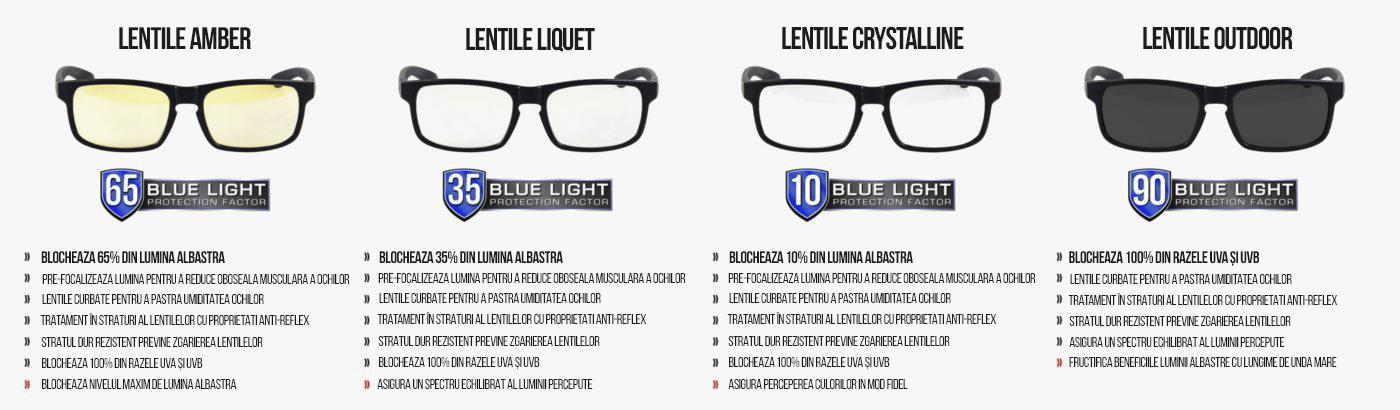 variantele de lentile